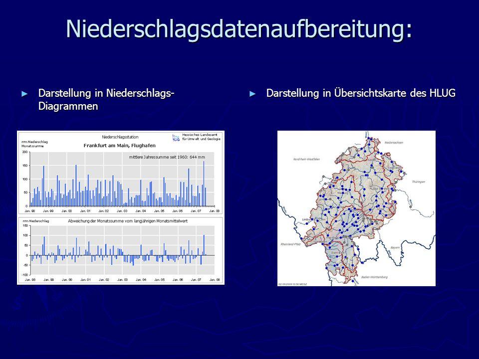 Niederschlagsdatenaufbereitung: Darstellung in Niederschlags- Diagrammen Darstellung in Niederschlags- Diagrammen Darstellung in Übersichtskarte des H