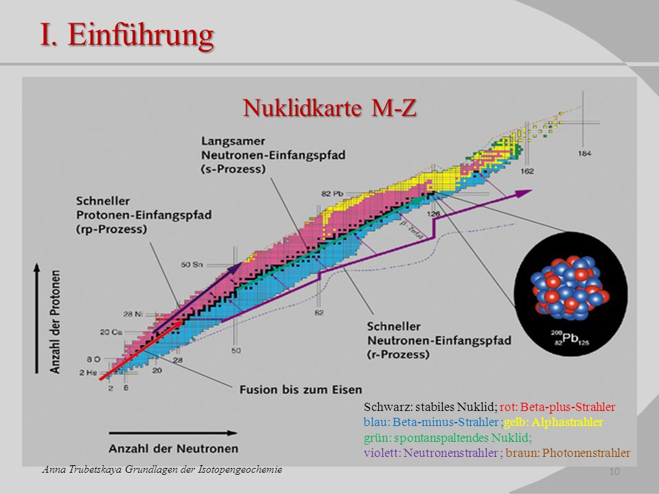 I. Einführung Nuklidkarte M-Z 10 Anna Trubetskaya Grundlagen der Isotopengeochemie Schwarz: stabiles Nuklid; rot: Beta-plus-Strahler blau: Beta-minus-