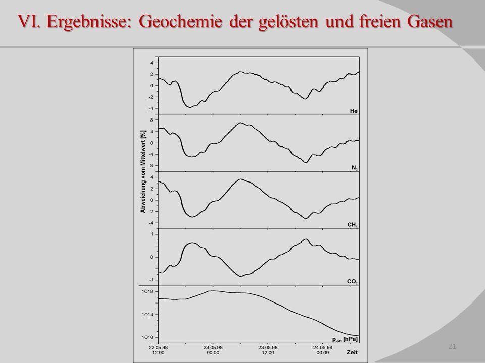 VI. Ergebnisse: Geochemie der gelösten und freien Gasen 21