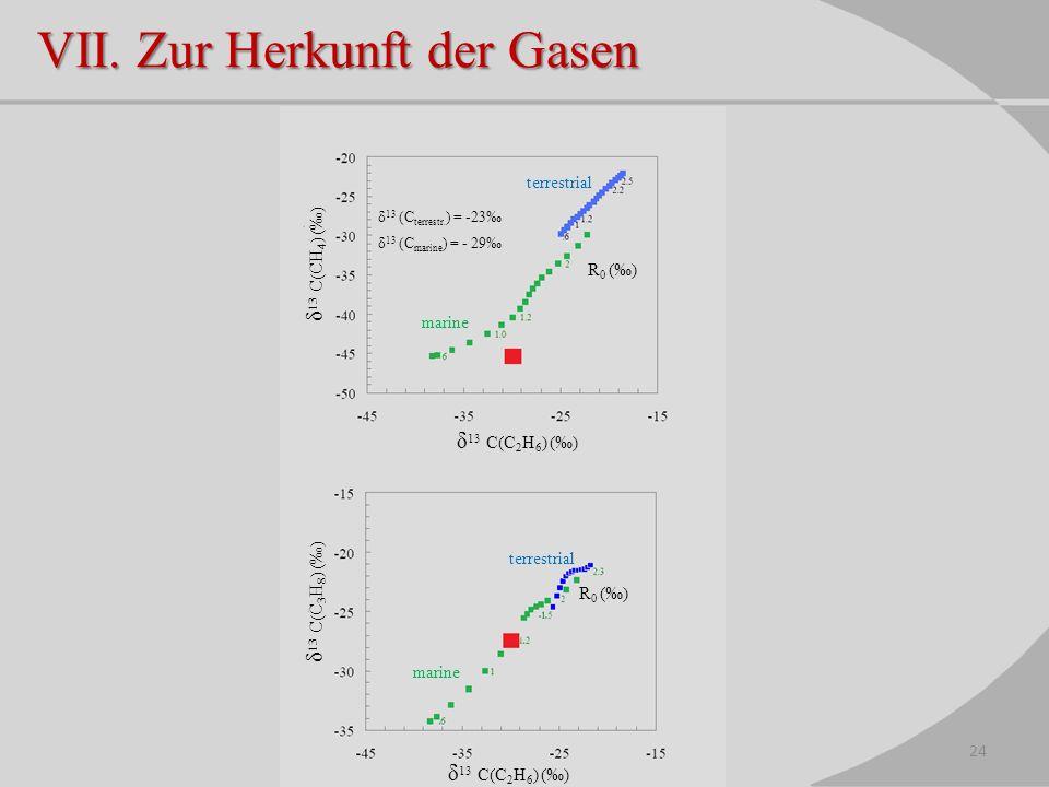 VII. Zur Herkunft der Gasen marine terrestrial marine R 0 () δ 13 C(C 2 H 6 ) () δ 13 C(CH 4 ) () δ 13 C(C 3 H 8 ) () δ 13 (C terrestr. ) = -23 δ 13 (