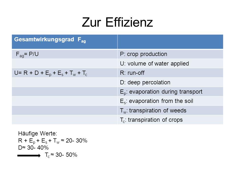 Zur Effizienz Gesamtwirkungsgrad F ag F ag = P/UP: crop production U: volume of water applied U= R + D + E p + E s + T w + T c R: run-off D: deep perc
