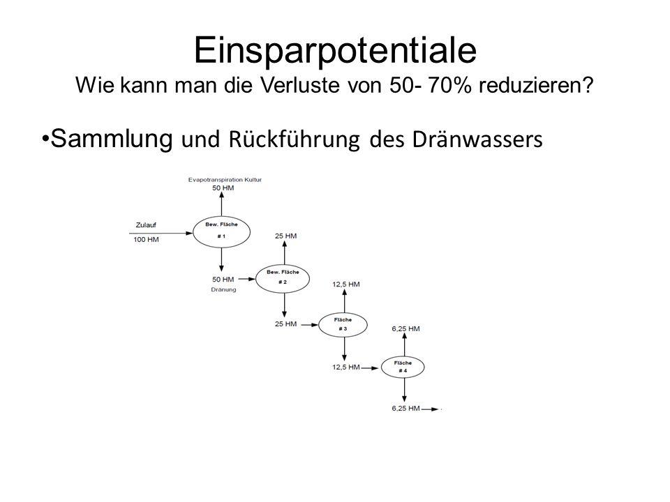 Einsparpotentiale Wie kann man die Verluste von 50- 70% reduzieren? Sammlung und Rückführung des Dränwassers