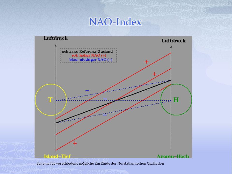 Schema für verschiedene mögliche Zustände der Nordatlantischen Oszillation