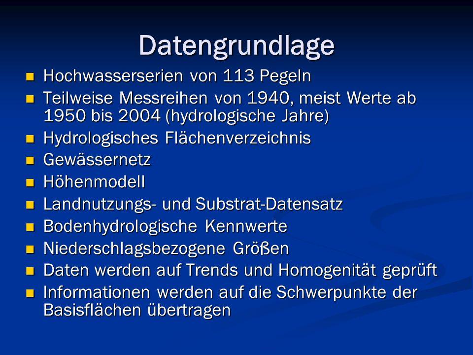 Datengrundlage Hochwasserserien von 113 Pegeln Hochwasserserien von 113 Pegeln Teilweise Messreihen von 1940, meist Werte ab 1950 bis 2004 (hydrologische Jahre) Teilweise Messreihen von 1940, meist Werte ab 1950 bis 2004 (hydrologische Jahre) Hydrologisches Flächenverzeichnis Hydrologisches Flächenverzeichnis Gewässernetz Gewässernetz Höhenmodell Höhenmodell Landnutzungs- und Substrat-Datensatz Landnutzungs- und Substrat-Datensatz Bodenhydrologische Kennwerte Bodenhydrologische Kennwerte Niederschlagsbezogene Größen Niederschlagsbezogene Größen Daten werden auf Trends und Homogenität geprüft Daten werden auf Trends und Homogenität geprüft Informationen werden auf die Schwerpunkte der Basisflächen übertragen Informationen werden auf die Schwerpunkte der Basisflächen übertragen