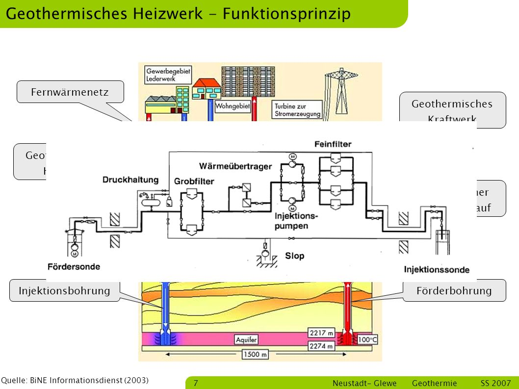 Bastian Schmitt Neustadt- Glewe Geothermie SS 2007 18 Diskussion Danke für Ihre Aufmerksamkeit Quellen: Schallenberg, K., Erbas, K., Huenges, E.