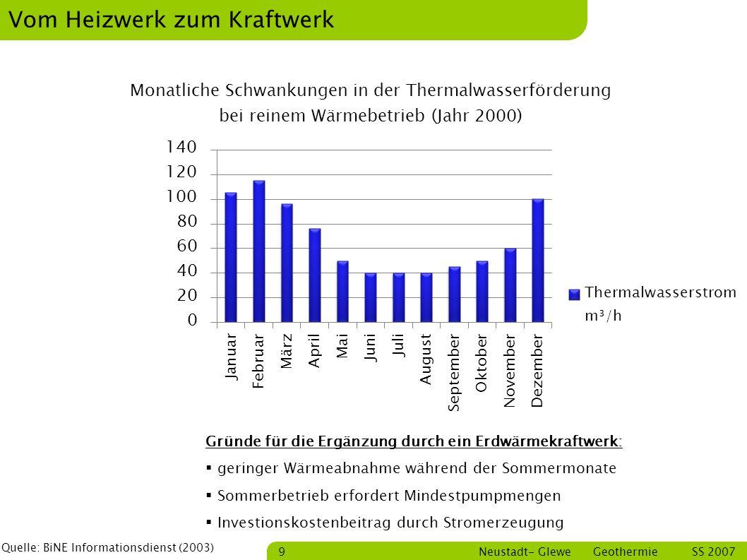 Bastian Schmitt Neustadt- Glewe Geothermie SS 2007 10 Prozessverschaltung Heiznetz Rücklauftemperatur 50 °C bis 65 °C In Anlehnung an Quelle: Silke Köhler,2005 m, T.
