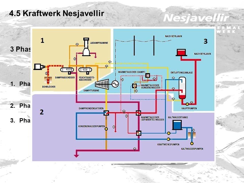 4.5 Kraftwerk Nesjavellir 3 Phasen 1.Phase: Förderung und Verarbeitung der Geothermalflüssigkeit aus dem Bohrloch 2.Phase: Gewinnung und Erhitzung von
