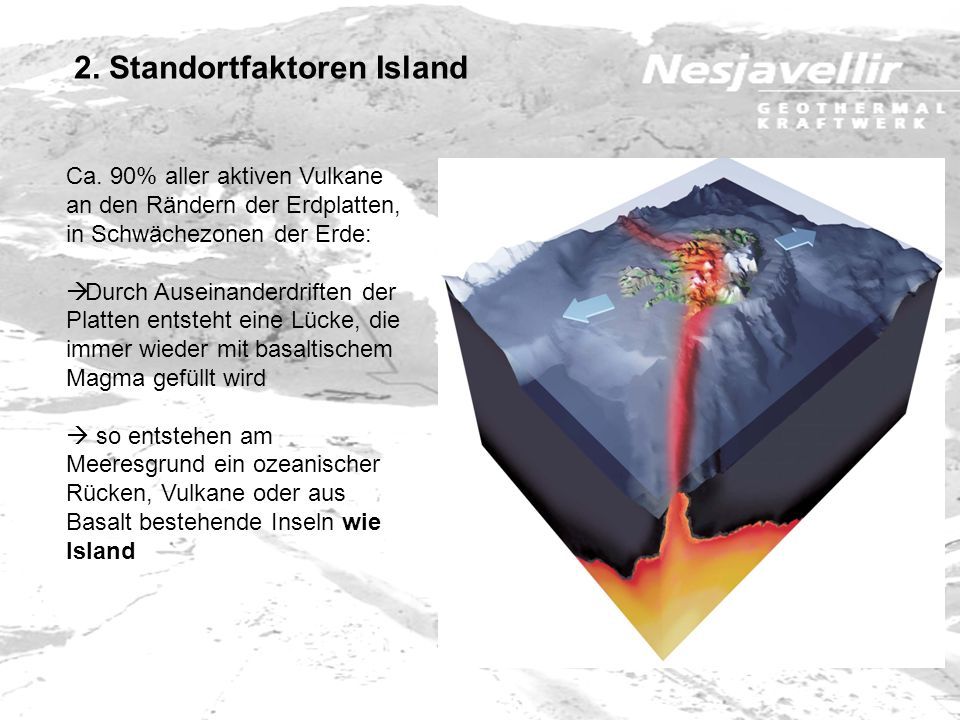 Ca. 90% aller aktiven Vulkane an den Rändern der Erdplatten, in Schwächezonen der Erde: Durch Auseinanderdriften der Platten entsteht eine Lücke, die
