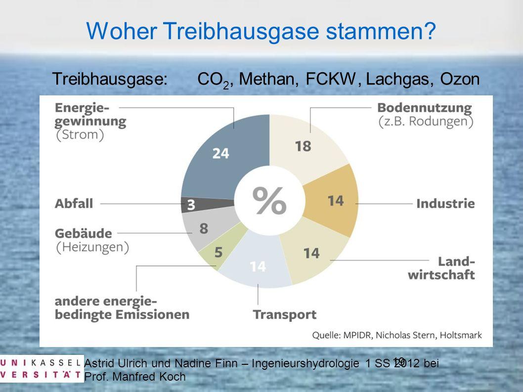 Astrid Ulrich und Nadine Finn – Ingenieurshydrologie 1 SS 2012 bei Prof. Manfred Koch 19 Woher Treibhausgase stammen? Treibhausgase: CO 2, Methan, FCK