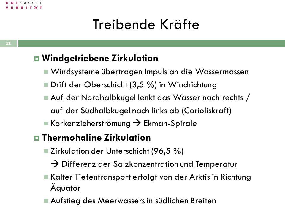 Treibende Kräfte 28.09.2010 Windgetriebene Zirkulation Windsysteme übertragen Impuls an die Wassermassen Drift der Oberschicht (3,5 %) in Windrichtung