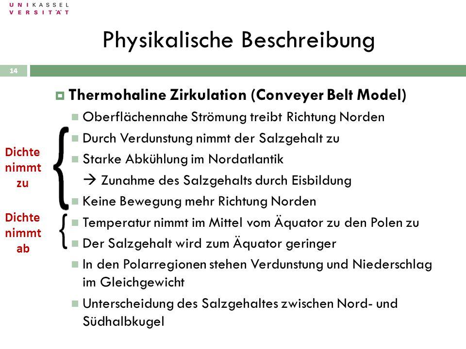 Physikalische Beschreibung 28.09.2010 Thermohaline Zirkulation (Conveyer Belt Model) Oberflächennahe Strömung treibt Richtung Norden Durch Verdunstung