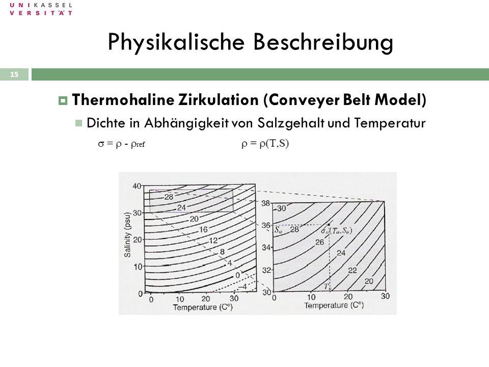Physikalische Beschreibung 28.09.2010 Thermohaline Zirkulation (Conveyer Belt Model) Dichte in Abhängigkeit von Salzgehalt und Temperatur 15