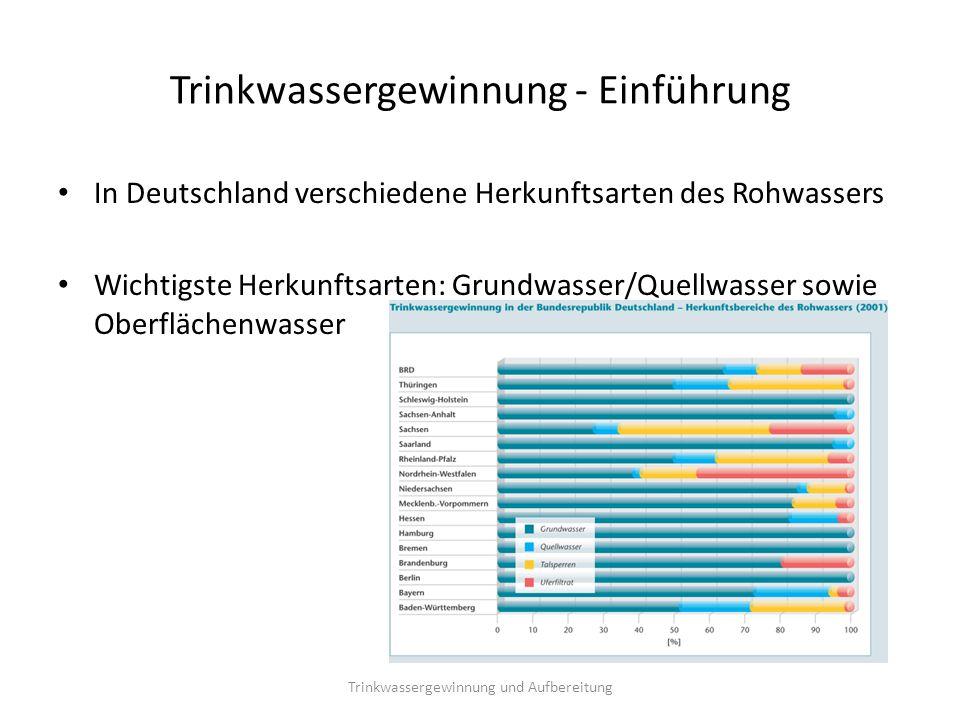 Trinkwassergewinnung - Einführung In Deutschland verschiedene Herkunftsarten des Rohwassers Wichtigste Herkunftsarten: Grundwasser/Quellwasser sowie O
