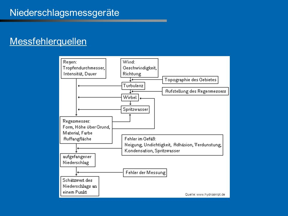 Niederschlagsmessgeräte Messfehlerquellen Quelle: www.hydroskript.de