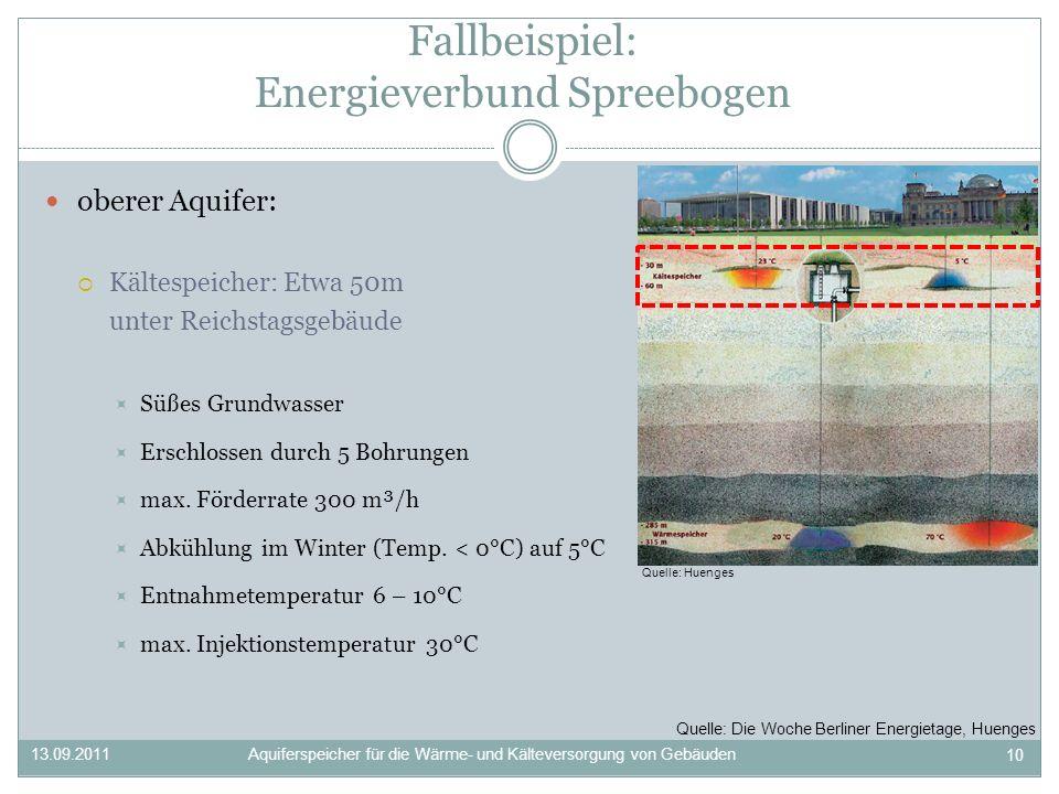 oberer Aquifer: Kältespeicher: Etwa 50m unter Reichstagsgebäude Süßes Grundwasser Erschlossen durch 5 Bohrungen max.