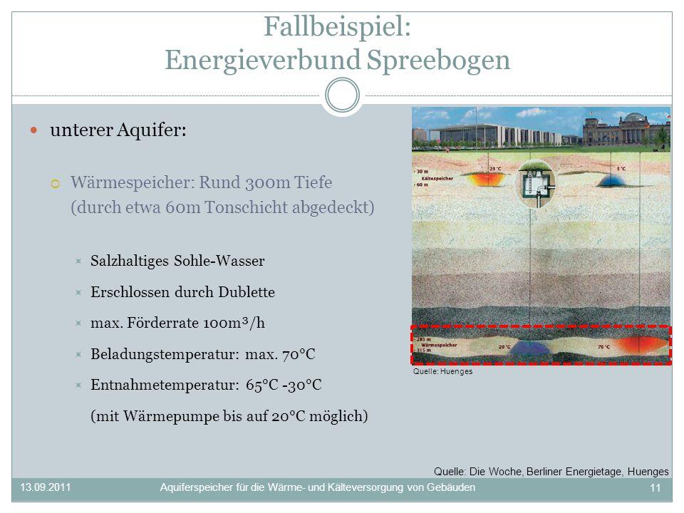 unterer Aquifer: Wärmespeicher: Rund 300m Tiefe (durch etwa 60m Tonschicht abgedeckt) Salzhaltiges Sohle-Wasser Erschlossen durch Dublette max.