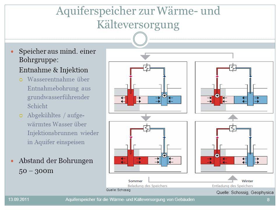 Fallbeispiel: Energieverbund Spreebogen Investition rund 40Mio.