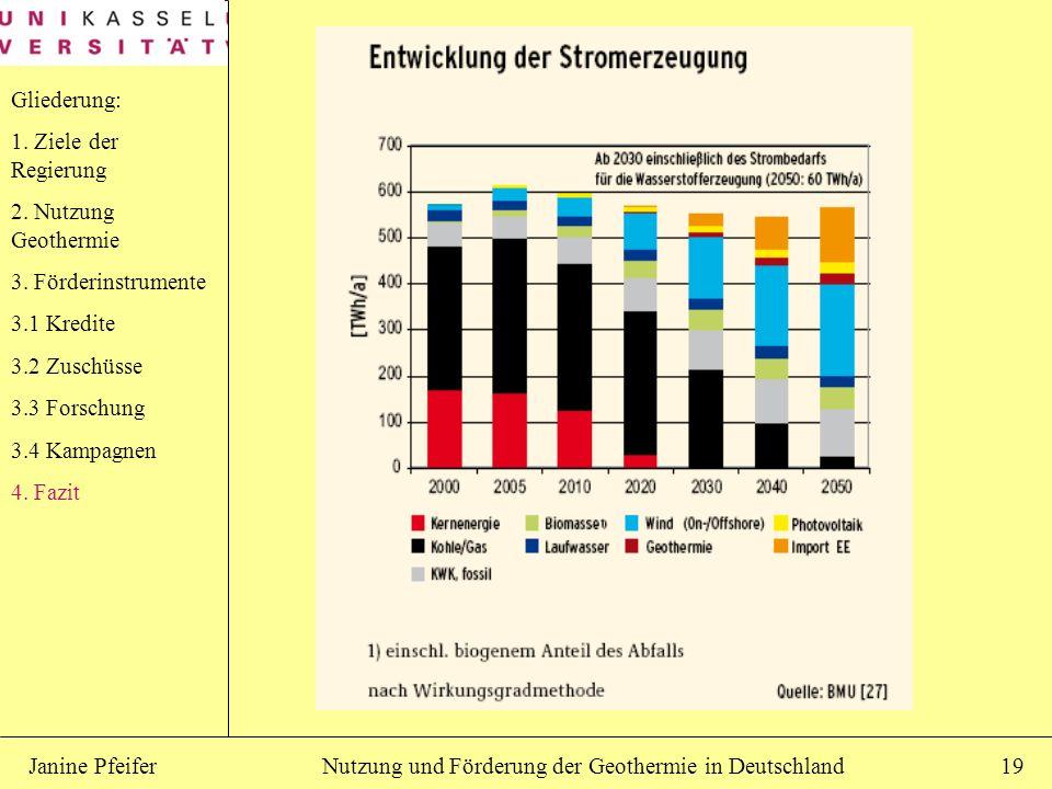 Nutzung und Förderung der Geothermie in DeutschlandJanine Pfeifer19 Gliederung: 1. Ziele der Regierung 2. Nutzung Geothermie 3. Förderinstrumente 3.1