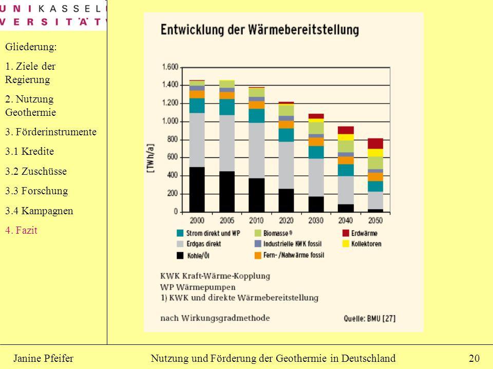 Nutzung und Förderung der Geothermie in DeutschlandJanine Pfeifer20 Gliederung: 1. Ziele der Regierung 2. Nutzung Geothermie 3. Förderinstrumente 3.1