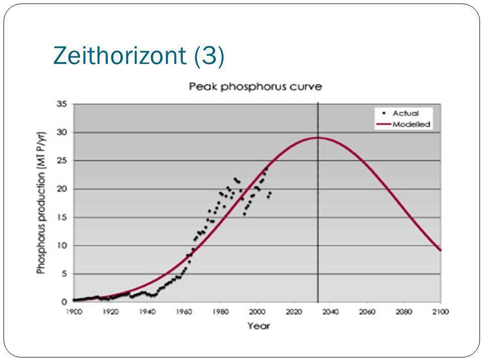 Zeithorizont (3)