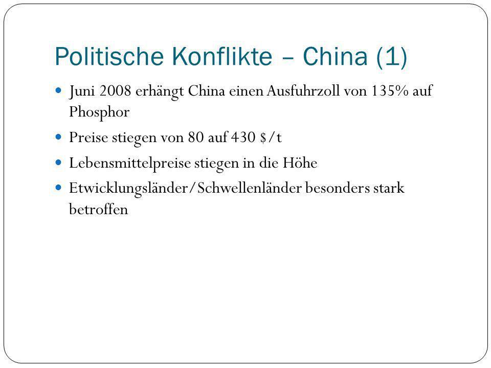 Politische Konflikte – China (1) Juni 2008 erhängt China einen Ausfuhrzoll von 135% auf Phosphor Preise stiegen von 80 auf 430 $/t Lebensmittelpreise