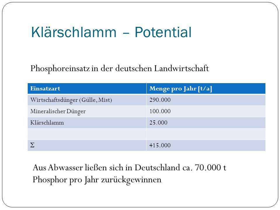 Klärschlamm – Potential EinsatzartMenge pro Jahr [t/a] Wirtschaftsdünger (Gülle, Mist)290.000 Mineralischer Dünger100.000 Klärschlamm25.000 415.000 Ph