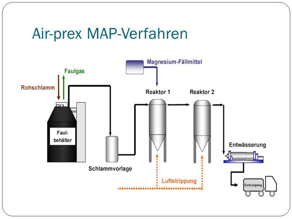 Air-prex MAP-Verfahren