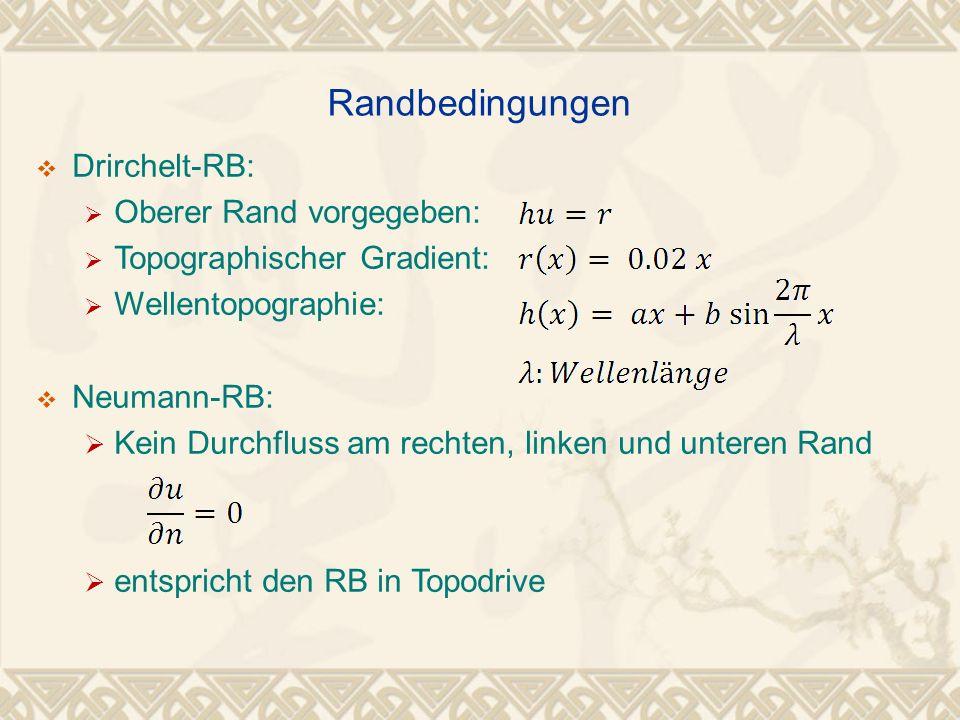 Drirchelt-RB: Oberer Rand vorgegeben: Topographischer Gradient: Wellentopographie: Neumann-RB: Kein Durchfluss am rechten, linken und unteren Rand ent