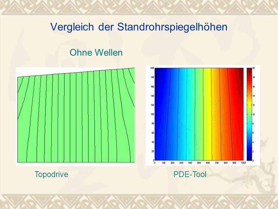 Ohne Wellen Vergleich der Standrohrspiegelhöhen TopodrivePDE-Tool