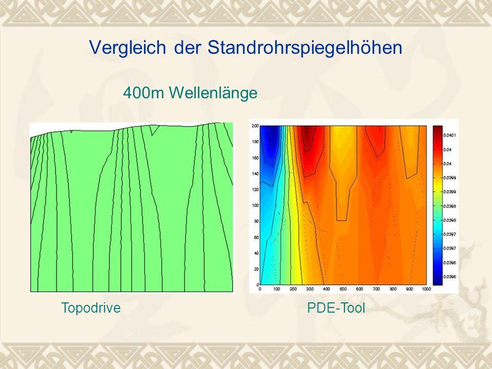 400m Wellenlänge Vergleich der Standrohrspiegelhöhen TopodrivePDE-Tool