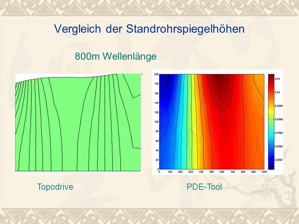 800m Wellenlänge Vergleich der Standrohrspiegelhöhen TopodrivePDE-Tool