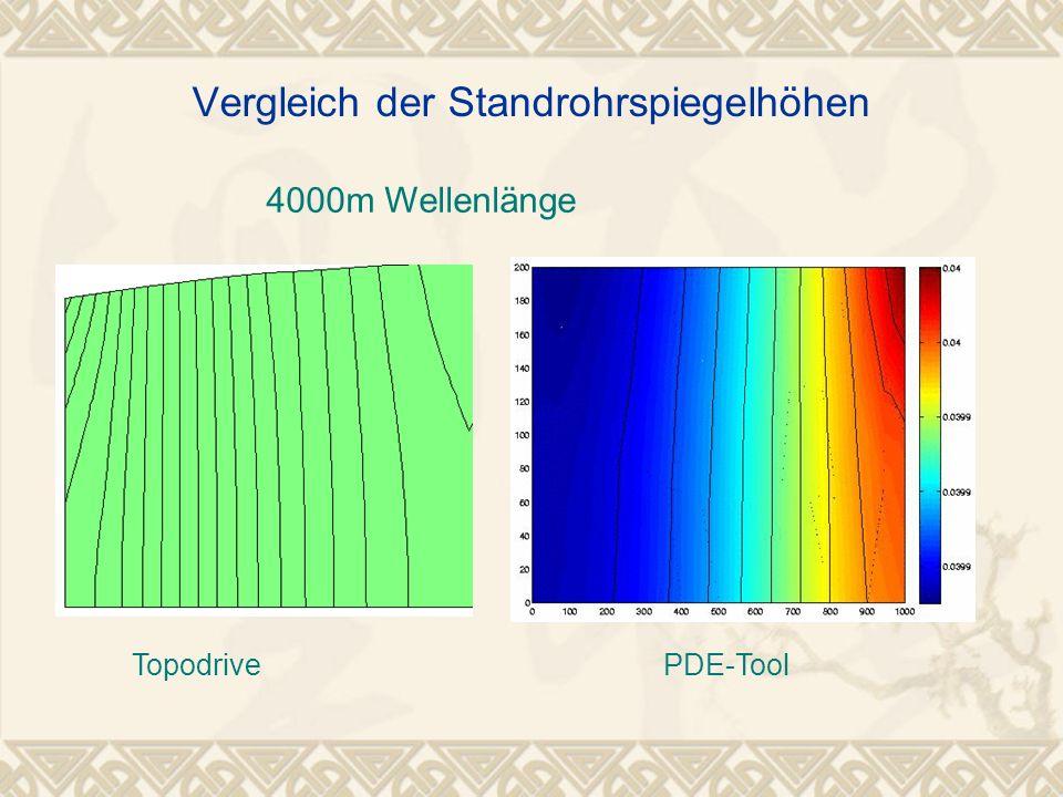4000m Wellenlänge Vergleich der Standrohrspiegelhöhen TopodrivePDE-Tool