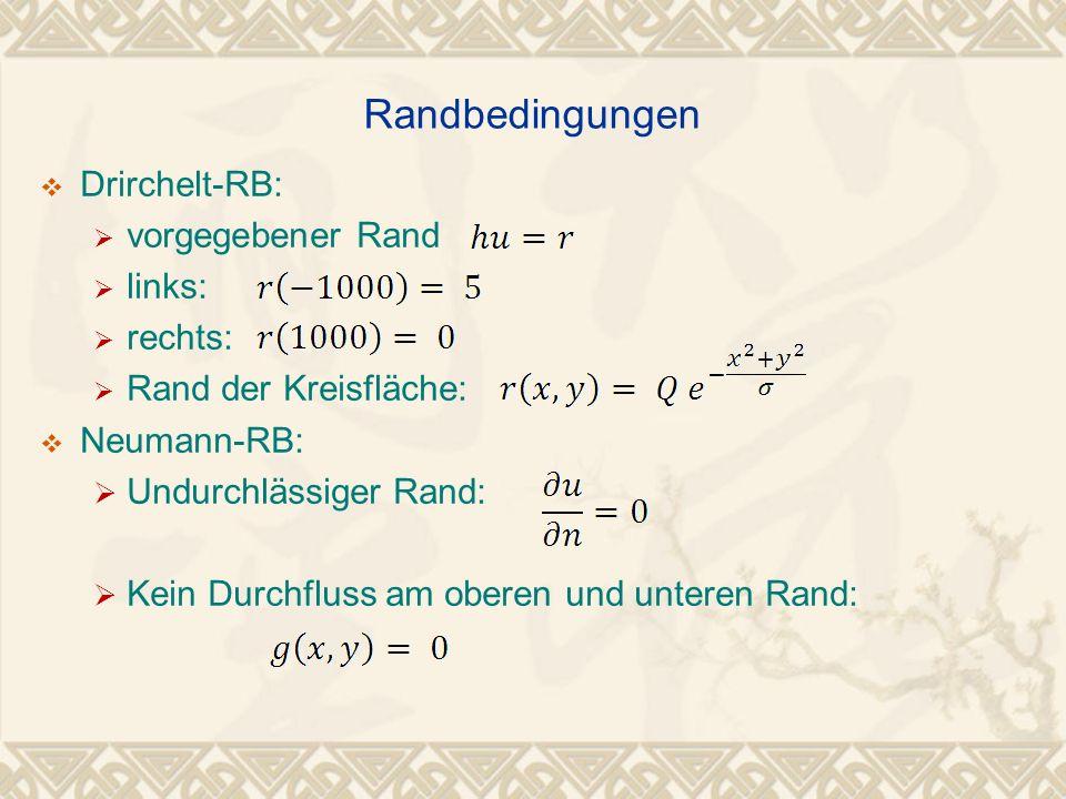 Drirchelt-RB: vorgegebener Rand links: rechts: Rand der Kreisfläche: Neumann-RB: Undurchlässiger Rand: Kein Durchfluss am oberen und unteren Rand: Ran