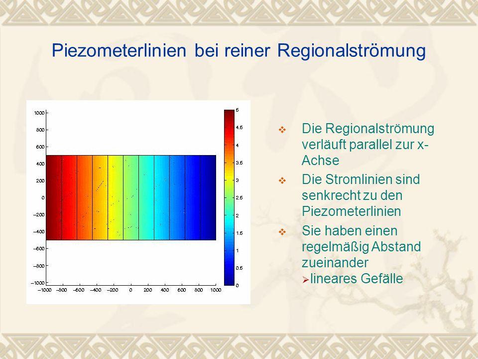 H(recht)=0, h(links)=5 Piezometerlinien bei reiner Regionalströmung Die Regionalströmung verläuft parallel zur x- Achse Die Stromlinien sind senkrecht