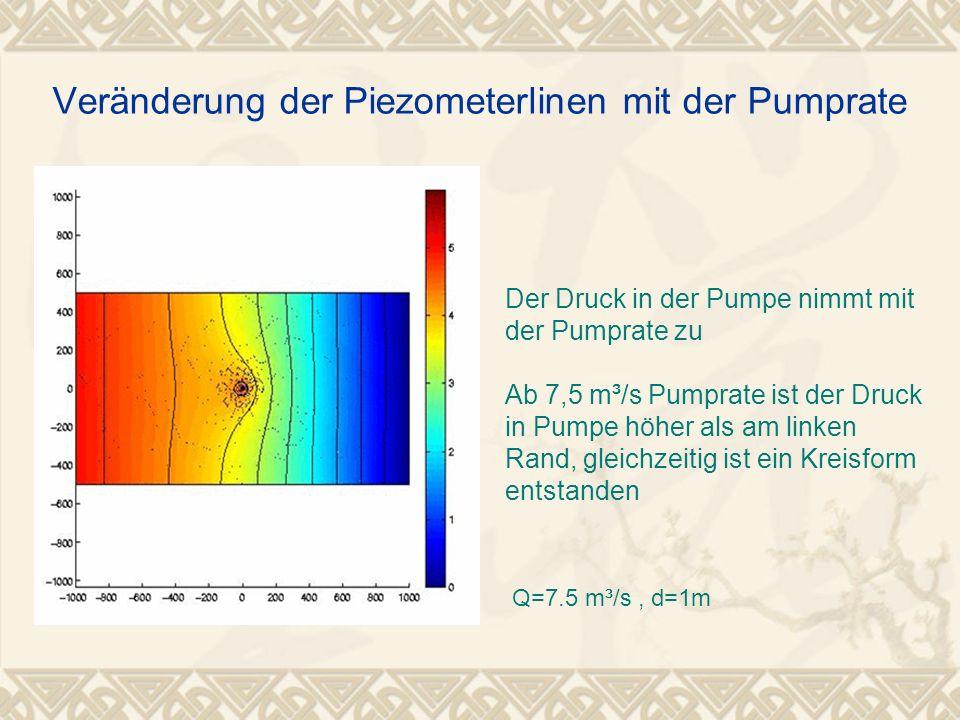 Der Druck in der Pumpe nimmt mit der Pumprate zu Ab 7,5 m³/s Pumprate ist der Druck in Pumpe höher als am linken Rand, gleichzeitig ist ein Kreisform
