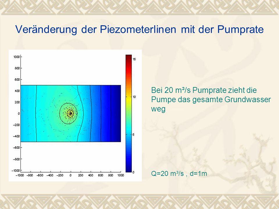 Bei 20 m³/s Pumprate zieht die Pumpe das gesamte Grundwasser weg Q=20 m³/s, d=1m Veränderung der Piezometerlinen mit der Pumprate