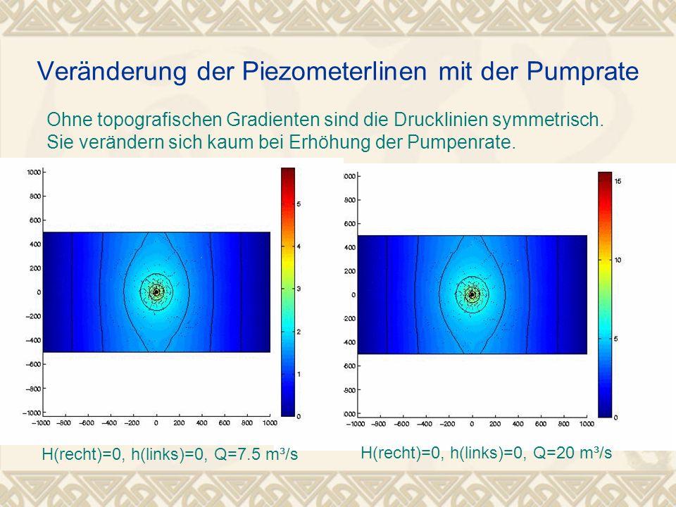 Ohne topografischen Gradienten sind die Drucklinien symmetrisch. Sie verändern sich kaum bei Erhöhung der Pumpenrate. Veränderung der Piezometerlinen