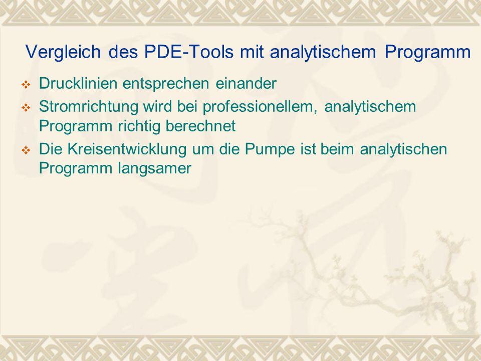 Vergleich des PDE-Tools mit analytischem Programm Drucklinien entsprechen einander Stromrichtung wird bei professionellem, analytischem Programm richt