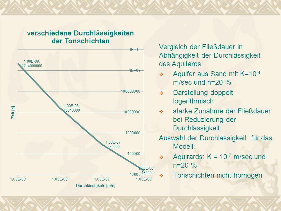 Vergleich der Fließdauer in Abhängigkeit der Durchlässigkeit des Aquitards: Aquifer aus Sand mit K=10 -4 m/sec und n=20 % Darstellung doppelt logerith