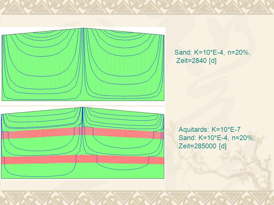 Aufgabenstellung Simulation der Regionalströmung ohne Pumpe Veränderung der Piezometerlinien in Abhängigkeit von der Pumpenrate Q und der Regionalströmung Vergleich und Bewertung der Ergebnisse mit der analytischen Lösung Berechnung der Piezometer- und Stromlinien mit einem analytischem Programm https://netfiles.uiuc.edu/valocchi/gw_applets/newparticle /particle2.html https://netfiles.uiuc.edu/valocchi/gw_applets/newparticle /particle2.html Vergleich mit einem Beispiel aus dem Skript Variation der Dicke des Aquifers, der Regionalströmung, der Porosität und der Pumpenrate