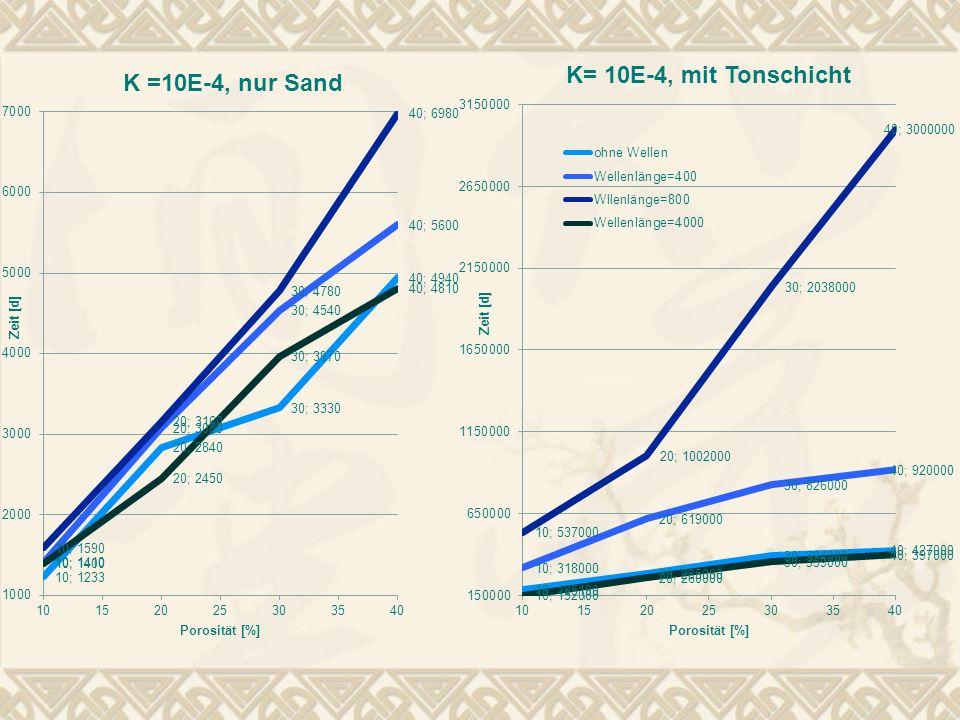 Vergleich PDE-Tool mit analytischem Programm PDE-Tool: Q=7,5 d=1 analytisches Programm: v=0,9 b=50 Q=27000 n=0,2
