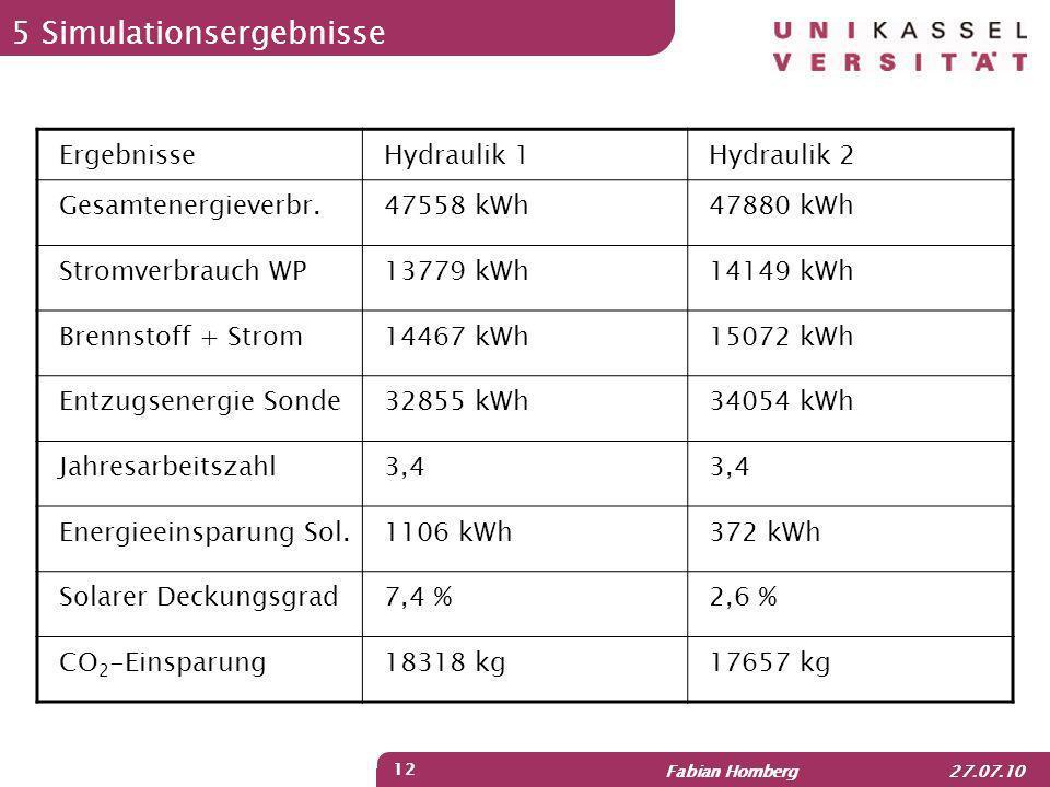 Fabian Homberg 27.07.10 12 5 Simulationsergebnisse ErgebnisseHydraulik 1Hydraulik 2 Gesamtenergieverbr.47558 kWh47880 kWh Stromverbrauch WP13779 kWh14