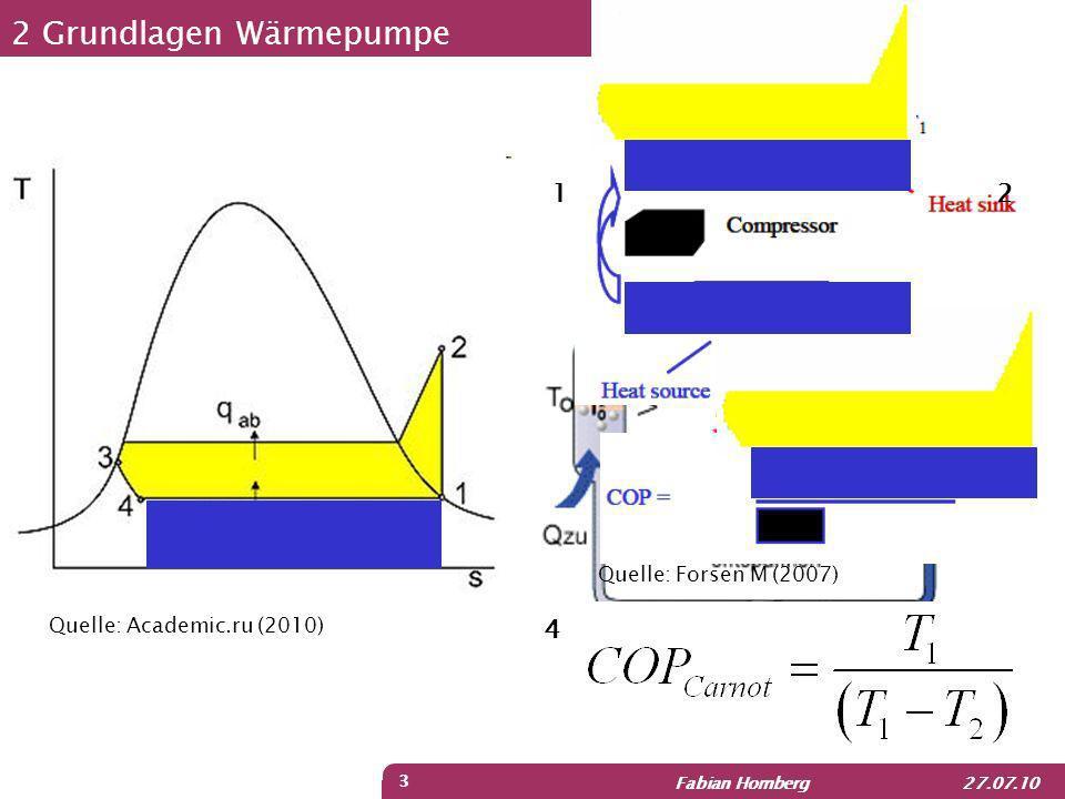 Fabian Homberg 27.07.10 4 2 Zusammenfassung der Grundlagen WärmepumpeSolarkollektor 1.=> Je größer T out desto größer Q dot 2.=> Je größer T in desto kleiner Q dot 3.=> Je größer ΔT desto größer Q dot 1.=> Je größer T 1 desto kleiner der COP 2.=> Je größer T 2 desto größer der COP 3.=> Je kleiner ΔT desto größer der COP