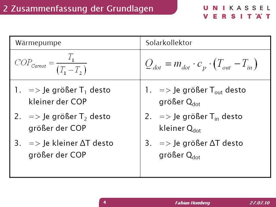 Fabian Homberg 27.07.10 4 2 Zusammenfassung der Grundlagen WärmepumpeSolarkollektor 1.=> Je größer T out desto größer Q dot 2.=> Je größer T in desto