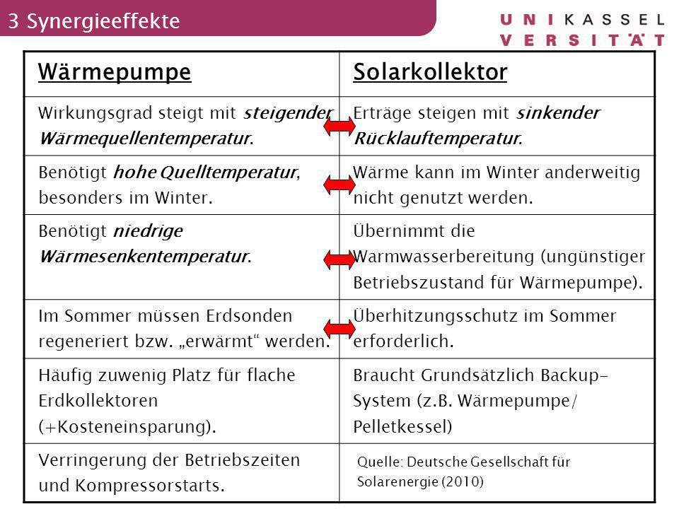 Fabian Homberg 27.07.10 5 3 Synergieeffekte WärmepumpeSolarkollektor Wirkungsgrad steigt mit steigender Wärmequellentemperatur. Erträge steigen mit si