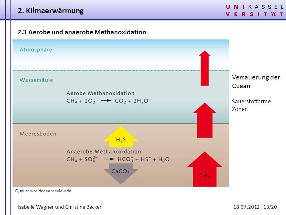 Isabelle Wagner und Christine Becker 18.07.2012 |13/20 2.3 Aerobe und anaerobe Methanoxidation Quelle: worldoceanreview.de 2. Klimaerwärmung Versaueru