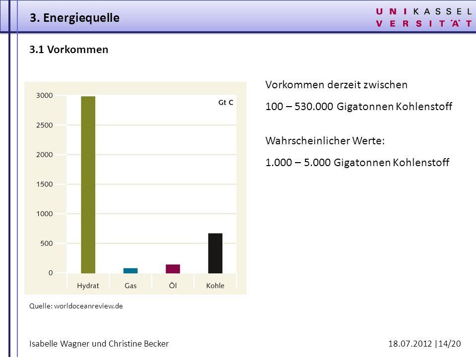 Isabelle Wagner und Christine Becker 18.07.2012 |14/20 3. Energiequelle Vorkommen derzeit zwischen 100 – 530.000 Gigatonnen Kohlenstoff Quelle: worldo