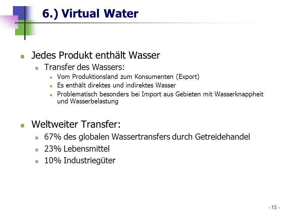 Jedes Produkt enthält Wasser Transfer des Wassers: Vom Produktionsland zum Konsumenten (Export) Es enthält direktes und indirektes Wasser Problematisc