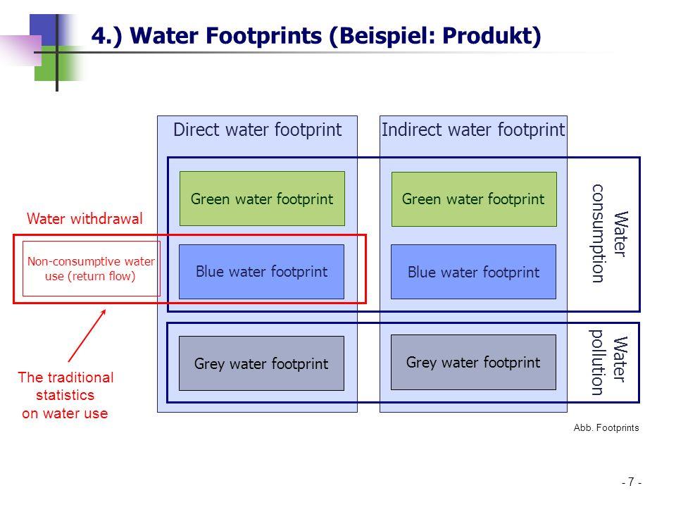 4.) Water Footprints (Beispiel: Produkt) - 7 - Direct water footprint Indirect water footprint Green water footprint Blue water footprint Grey water f