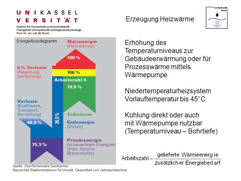 Erzeugung Heizwärme Institut für Geotechnik und Geohydraulik Fachgebiet Geohydraulik und Ingenieurhydrologie Prof. Dr. rer. nat. M. Koch Quelle: Oberf